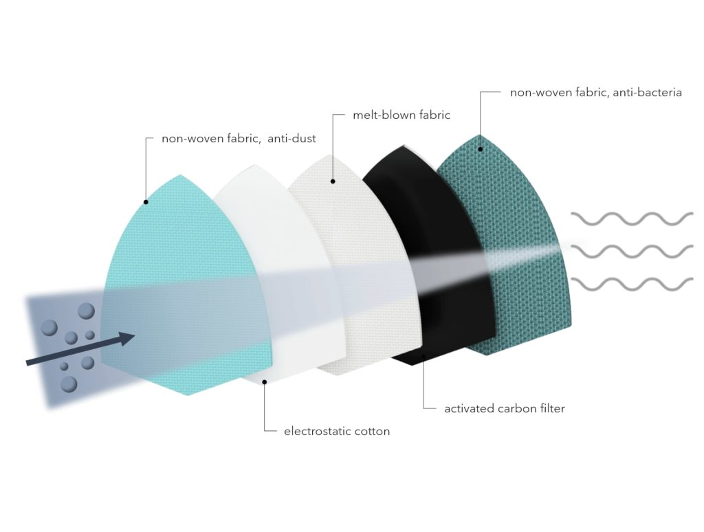 5-layer-filter